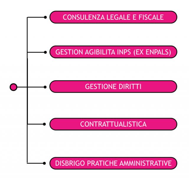 Grafico Consulenza
