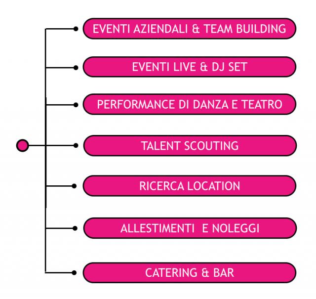 Grafico Eventi